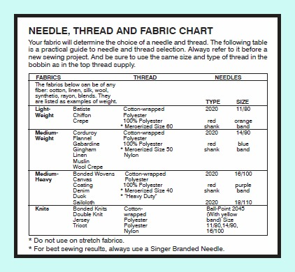 Needled, Thread, and Fabric Chart